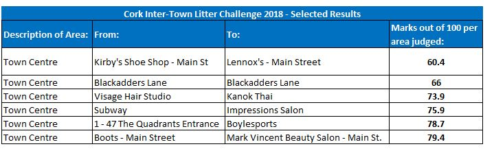 Town Centre Called On To Pick Up Performance in Litter Challenge